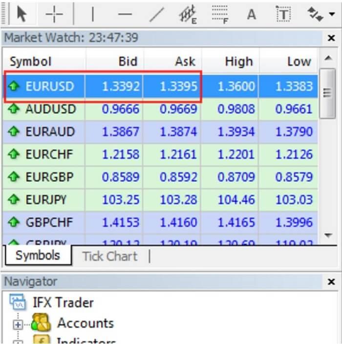 Market Watch Wondow in MT4 Terminal