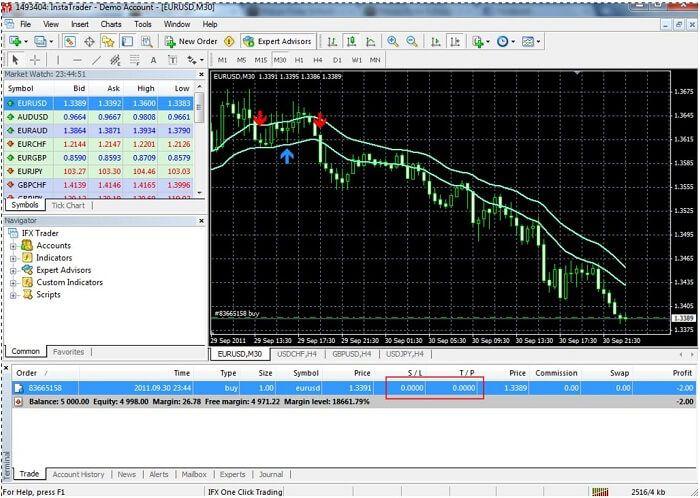 Setting Stop loss or Take Profit Order