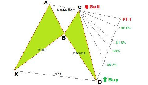 How to identify Forex Chart Pattern?