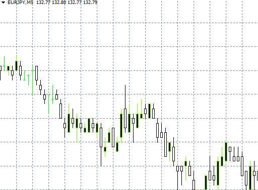MT4 Trading Chart