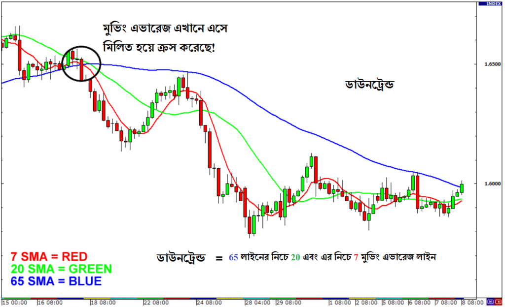 Moving Average in Downtrend