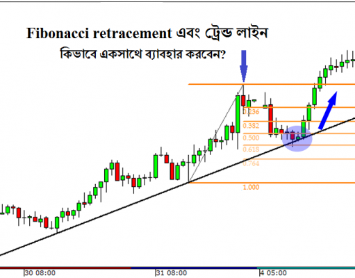Fibonacci Retracement and Trend Line