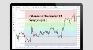 Fibonacci retracement fails