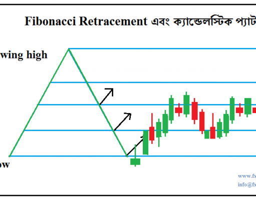 Fibonacci with Japanese Candlestick
