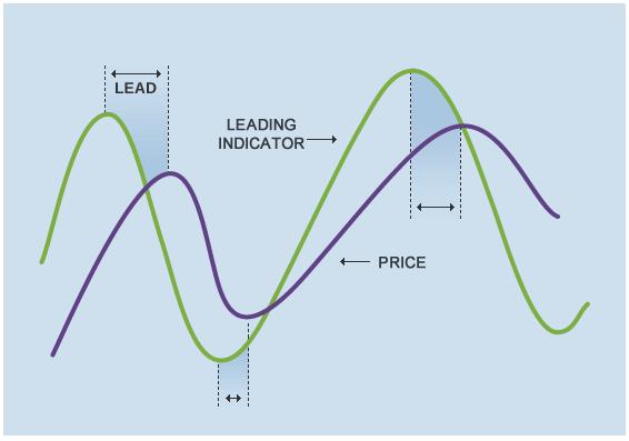 Indicator Types
