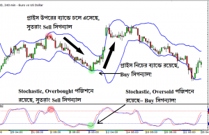 Multiple Indicators- Bollinger Bands and Stochastic together