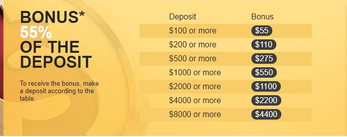 NordFX Bonus Amount Details