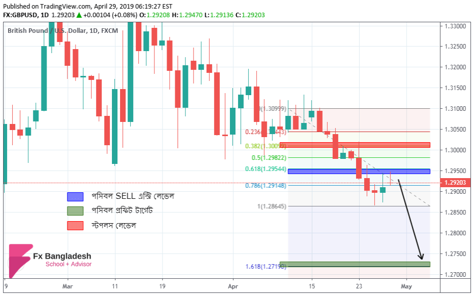 GBPUSD Technical Analysis For April 29, 2019 - Price may Bounce from Fibonacci 61% Retracement Level According to H4 Time Frame