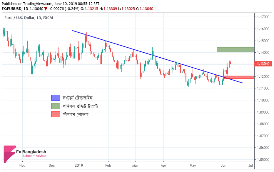 EURUSD Technical Analysis For 10 June, 2019 - Price has Broken Long Term Trendline According to Daily Time Frame