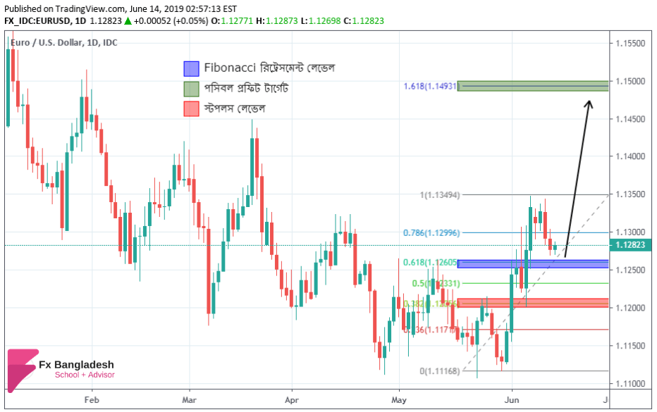 EURUSD Technical Analysis For 14 June, 2019 - Price Has Bounced Towards Fibonacci 61% Retracement Level According to Daily Time Frame
