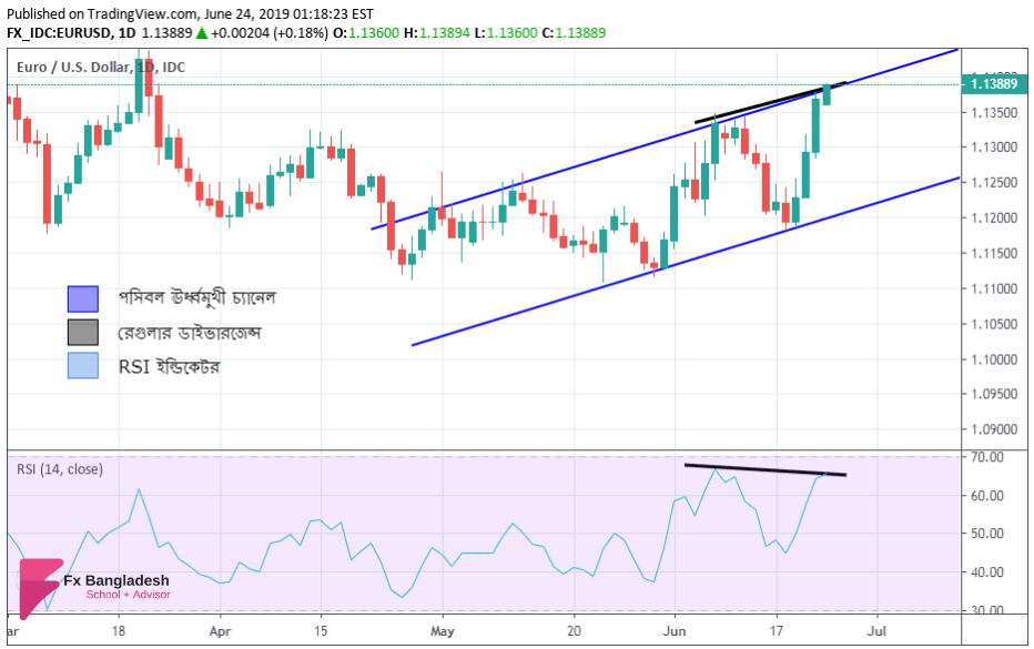 EURUSD Technical Analysis For 24 June, 2019 - Price is forming an Ascending Channel According to Daily Time Frame