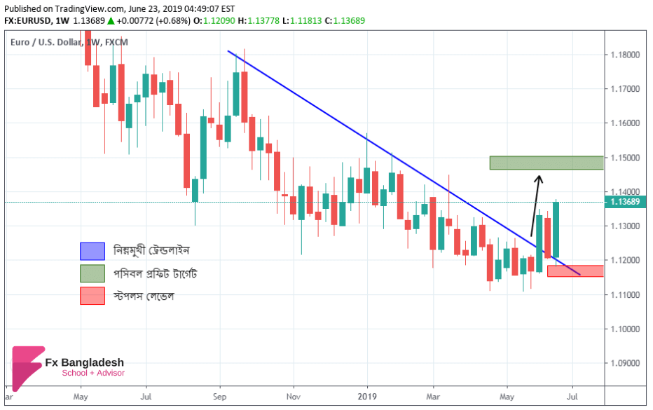 EURUSD Weekly Technical Analysis From 24 June To 28 June, 2019 - Price Has Successfully Broken Important Trendline According to Weekly Time Frame