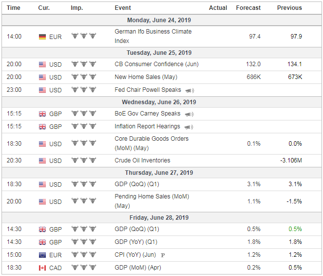 Forex Weekly News From June 24 to June 28, 2019