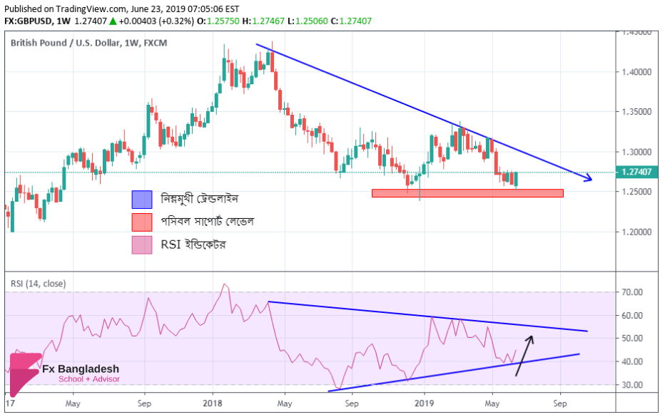 GBPUSD Weekly Technical Analysis From 24 June To 28 June, 2019 - Price Has Tapped Inside Major Trendline and Support According to Weekly Time Frame