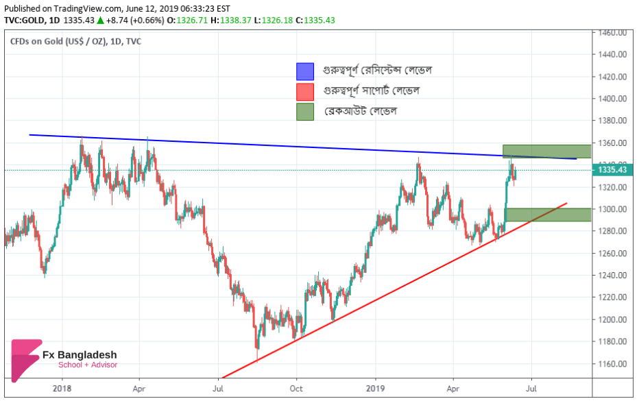 GOLD Technical Analysis For 12 June, 2019 - Price is Heading Towards Important Resistance Level According to Daily Time Frame