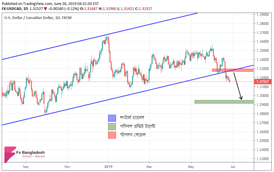 USDCAD Technical Analysis For 26 June, 2019 - Price Has Broken Long term Ascending Channel According to Daily Time frame