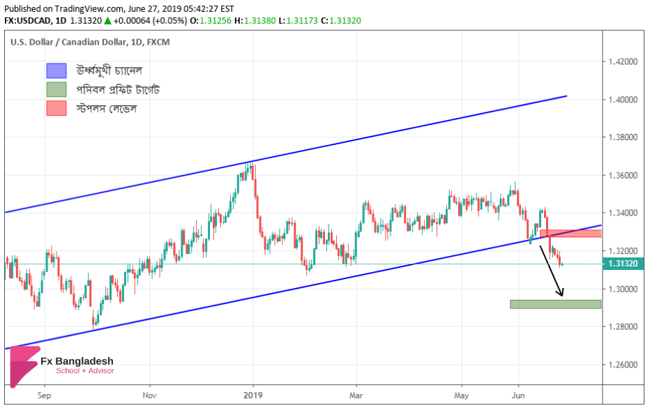 USDCAD Technical Analysis For 27 June, 2019 - Price Has Broken Long term Ascending Channel According to Daily Time frame