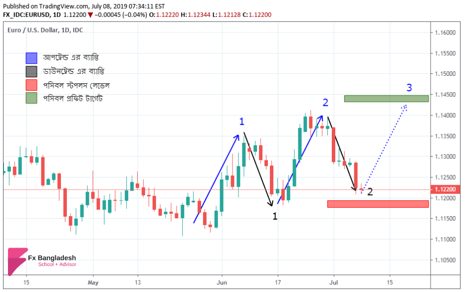 EURUSD Technical Analysis For 08 July, 2019 - Price Has Reached our Profit Target Level According to Daily Time Frame