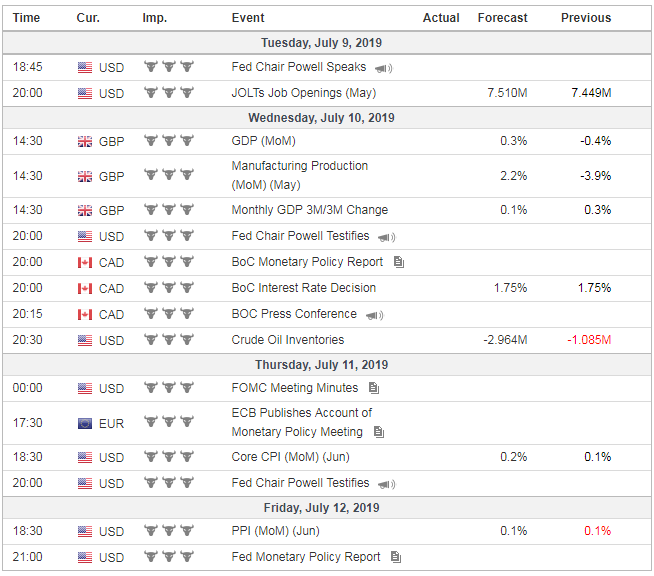 Forex Weekly News From July 08 to July 12, 2019
