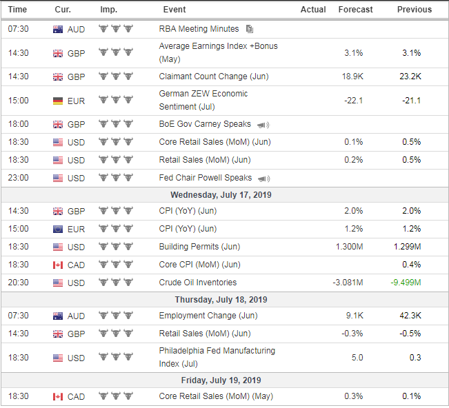 Forex Weekly News From July 15 to July 19, 2019