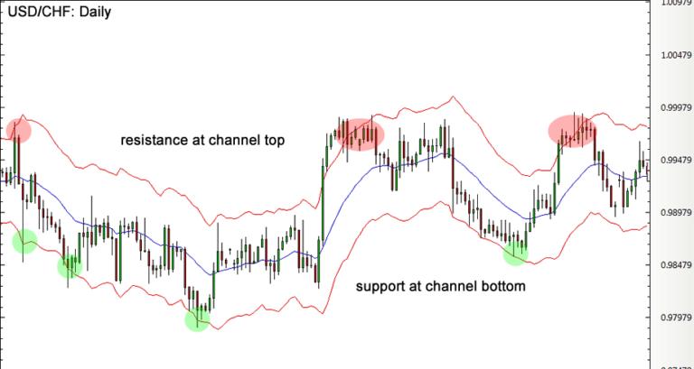 Keltner Channel Example