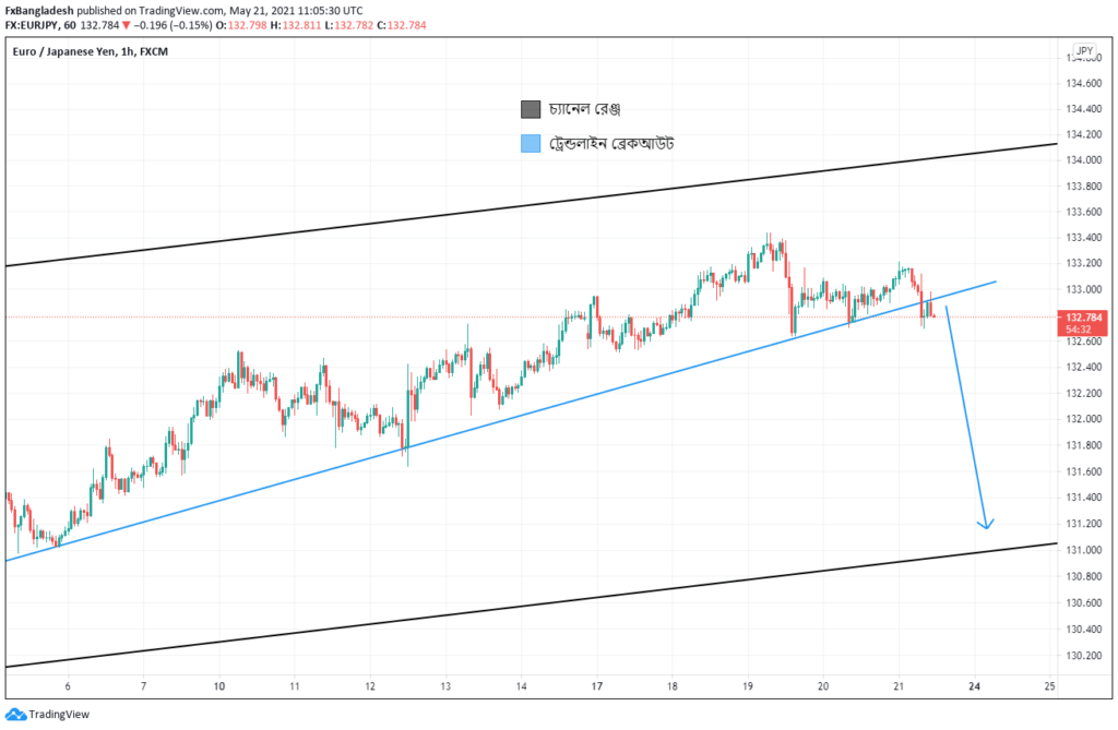 EURJPY Technical Analysis For May 21, 2020 - Price is in the Ascending Channel