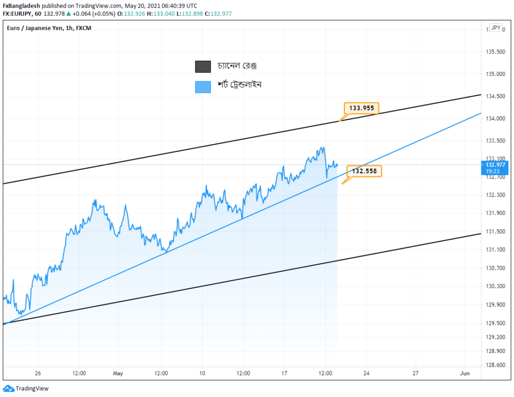 EURJPY Technical Analysis for May 20, 2021 - Price is in the Channel
